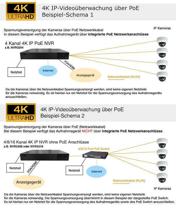 4K-Videoueberwachung-Schema